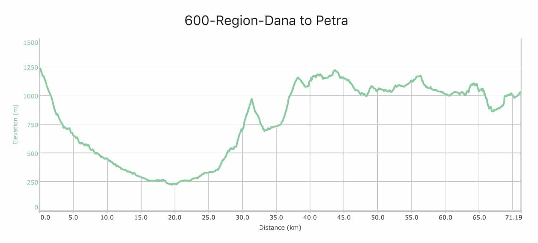 Jordan Trail | Dana to Petra
